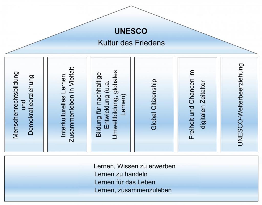 Die 6 UNESCO-Säulen.